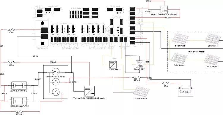 dc-hub guides